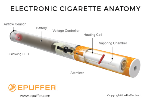 Coupons on electronic cigarettes